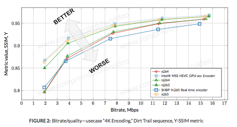 HEVC video encoders widen the gap for 4K content - Vcodex